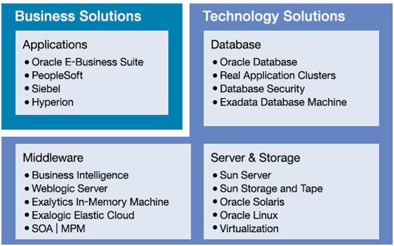 Oracle Solutions