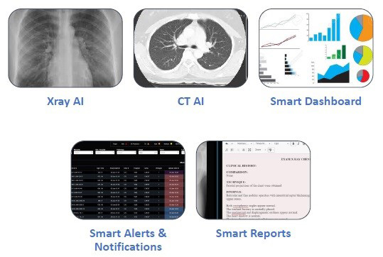 Fig. 2: Supporting the overall workflow, including AI-based diagnostic imaging