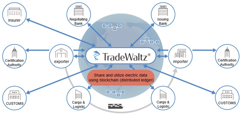 Fig. 2. Centralized, cross-Industry management of trading operations following rollout of TradeWaltz