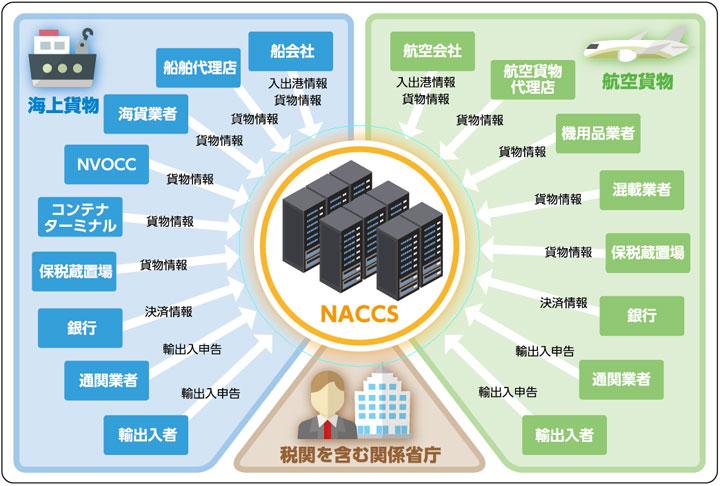 2017年3月:NACCS(輸出入・港湾関連情報処理システム) | NTTデータ