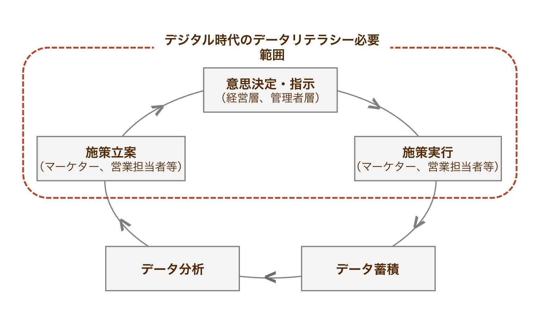図1:企業における組織的データ活用のサイクル