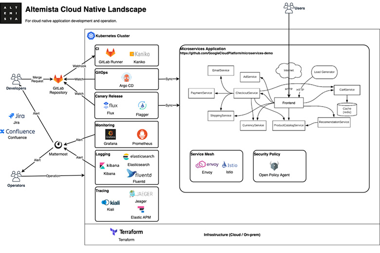 図6:Altemista Cloud Native Landscape