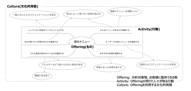図:Offering Activity Culture Mapの例