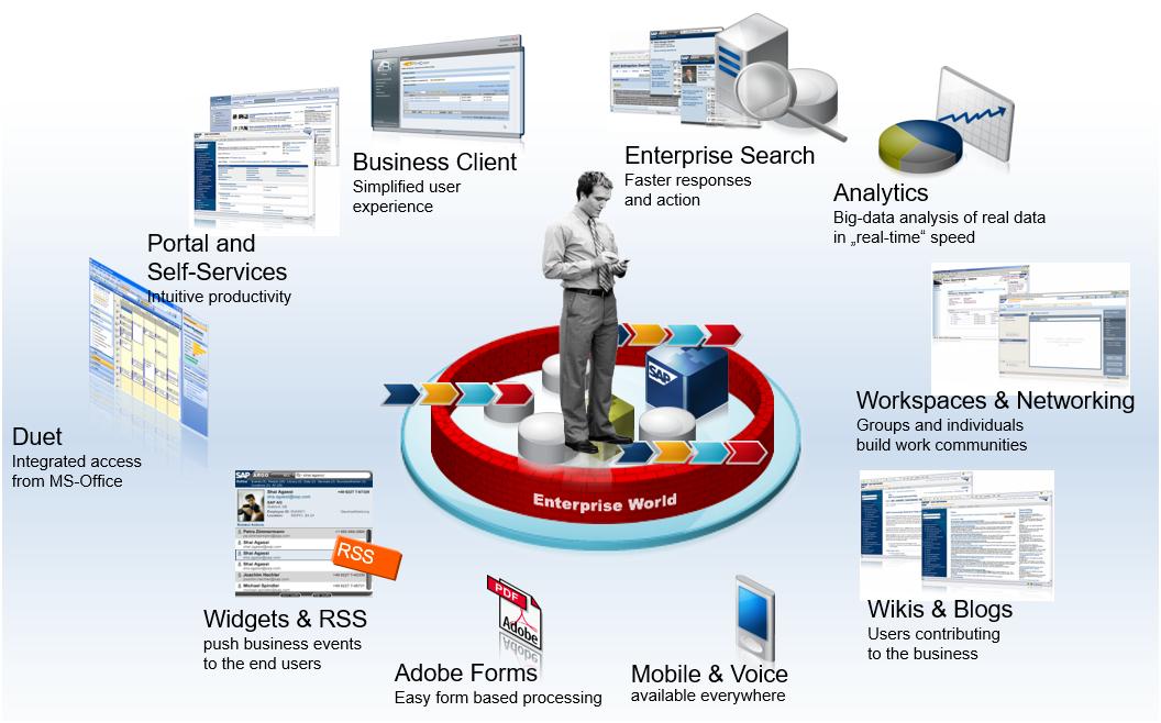 SAP Solutions
