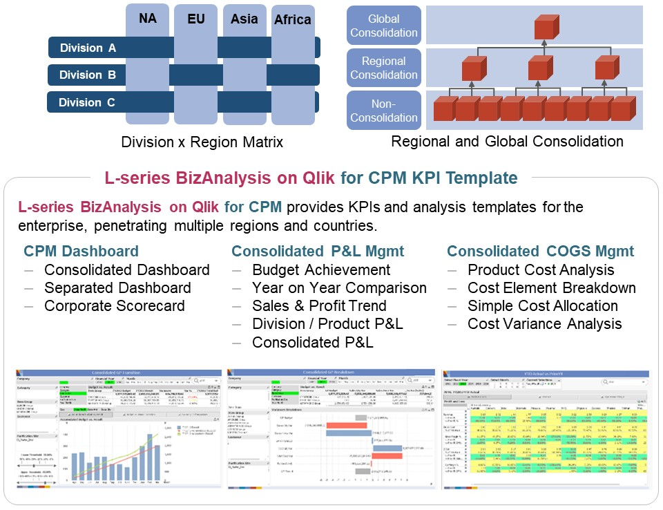BizAnalysis on Qlik for CPM