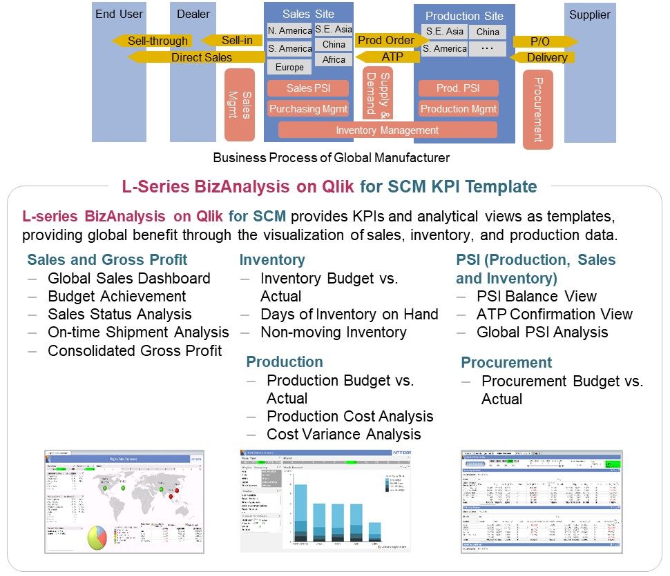 BizAnalysis on Qlik for SCM